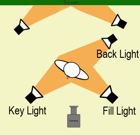 Diagram of a 5 point lighting set up