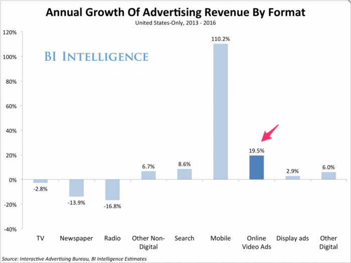 Advertising growth chart