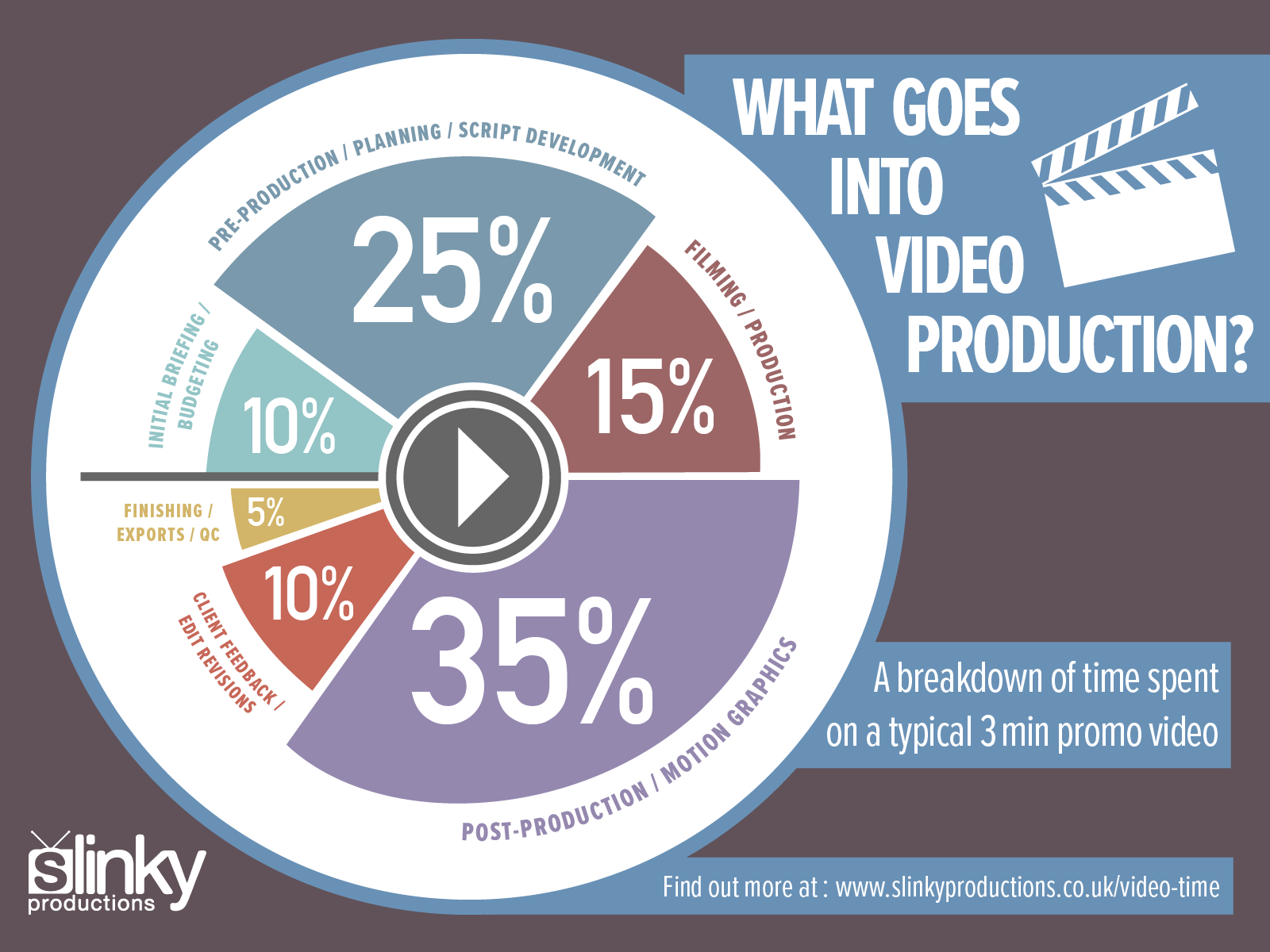 What Goes Into Video Production? A breakdown of time spent on a typical 3 minute promotional video.