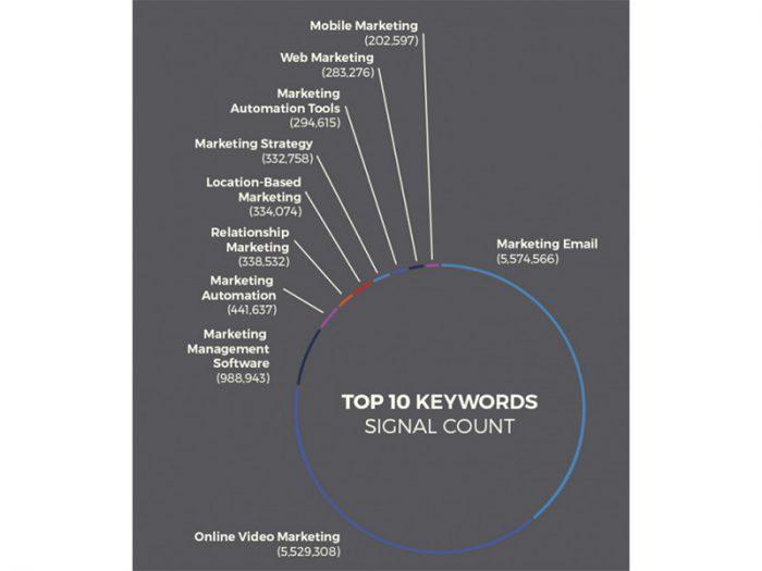 chart on marketing graphic